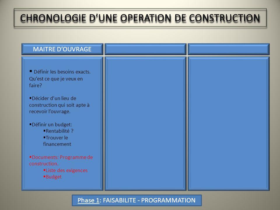 CHRONOLOGIE DUNE OPERATION DE CONSTRUCTION MAITRE DOUVRAGE Phase 1: FAISABILITE - PROGRAMMATION Définir les besoins exacts.