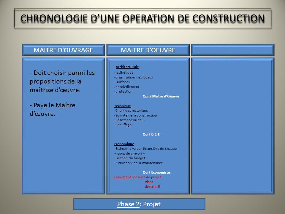 CHRONOLOGIE DUNE OPERATION DE CONSTRUCTION MAITRE DOUVRAGEMAITRE DOEUVREENTREPRISE Phase 3: Construction - Sassure du déblocage des fonds.