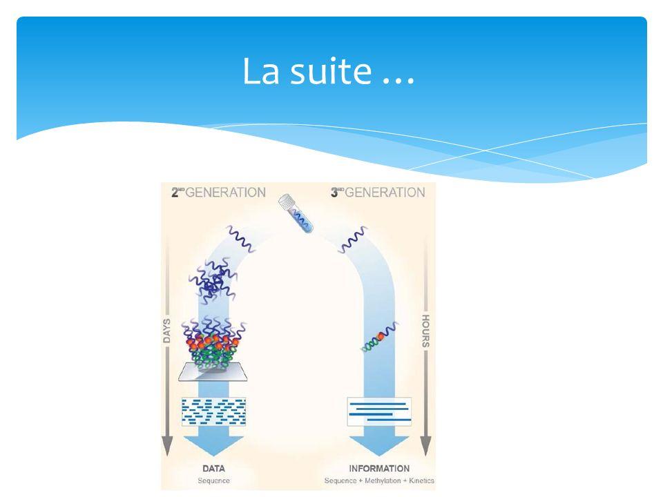 Les technologies « SMS » pour « Single Molecule Sequencing » peuvent être regroupées selon trois catégories: -Technologies de séquençage en temps réel impliquant la synthèse du brin dADN complémentaire via une ADN polymérase.
