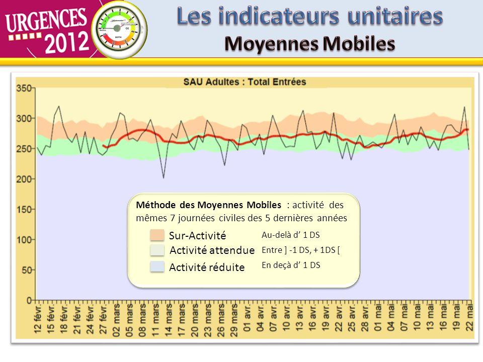 Activité attendue Sur-Activité Activité réduite Méthode des Moyennes Mobiles : activité des mêmes 7 journées civiles des 5 dernières années En deçà d 1 DS Entre ] -1 DS, + 1DS [ Au-delà d 1 DS