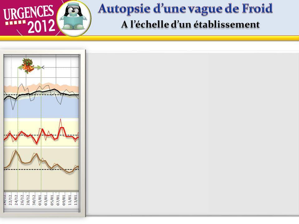A léchelle dun établissement Janvier 2012 Passages suivis dune Mutation Post-Urgences Passages suivis dune Mutation Post-Urgences Activité attendue Su