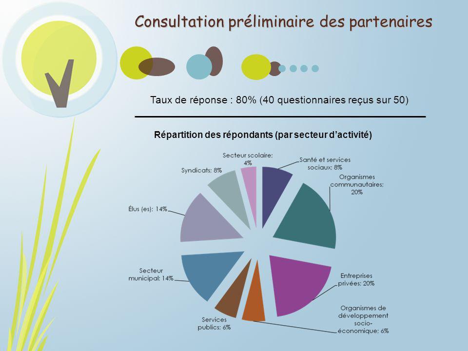 Consultation préliminaire des partenaires Taux de réponse : 80% (40 questionnaires reçus sur 50) Répartition des répondants (par secteur dactivité)
