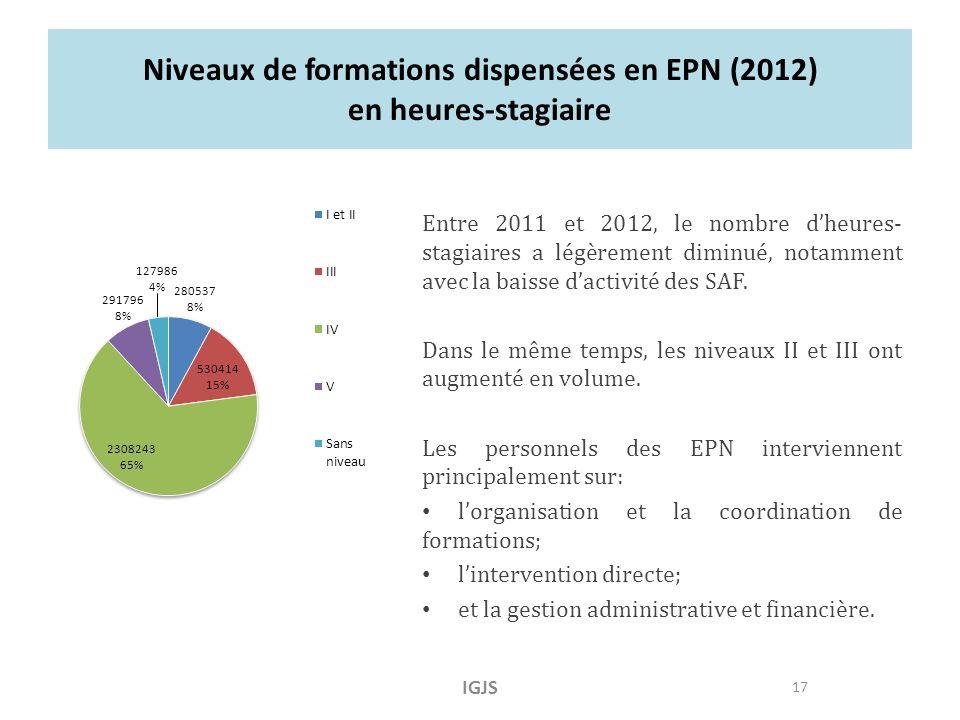 Niveaux de formations dispensées en EPN (2012) en heures-stagiaire Entre 2011 et 2012, le nombre dheures- stagiaires a légèrement diminué, notamment avec la baisse dactivité des SAF.