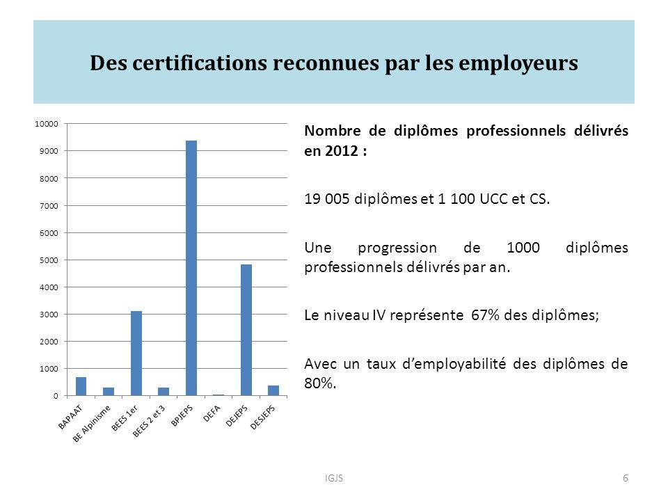 Des certifications reconnues par les employeurs Nombre de diplômes professionnels délivrés en 2012 : 19 005 diplômes et 1 100 UCC et CS.