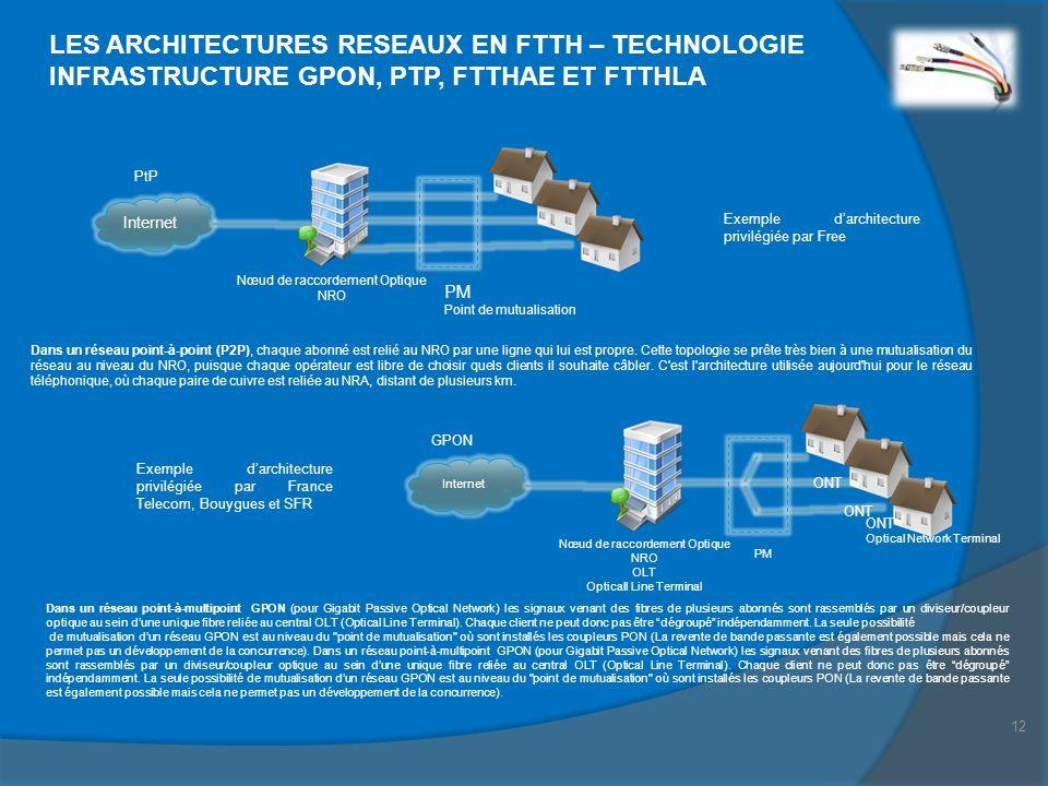 12 LES ARCHITECTURES RESEAUX EN FTTH – TECHNOLOGIE INFRASTRUCTURE GPON, PTP, FTTHAE ET FTTHLA GPON ONT Optical Network Terminal Internet Nœud de racco