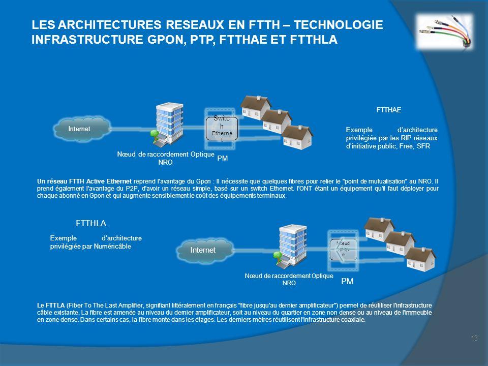 13 LES ARCHITECTURES RESEAUX EN FTTH – TECHNOLOGIE INFRASTRUCTURE GPON, PTP, FTTHAE ET FTTHLA Internet Nœud de raccordement Optique NRO PM Switc h Eth