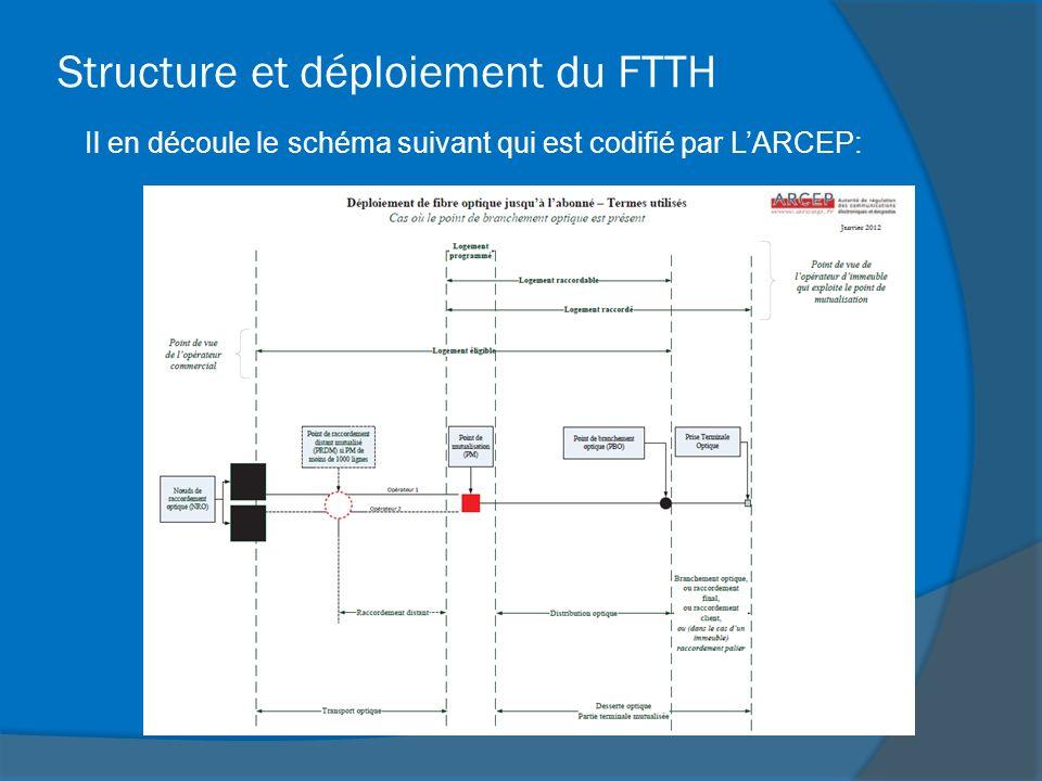 Structure et déploiement du FTTH Il en découle le schéma suivant qui est codifié par LARCEP: