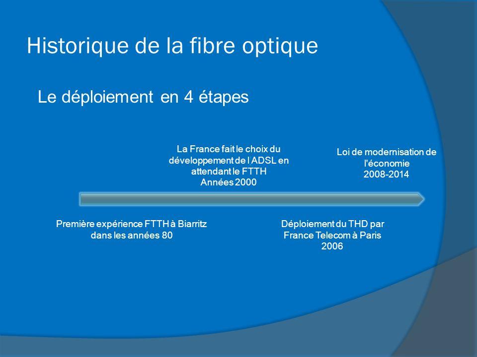 Historique de la fibre optique Le déploiement en 4 étapes Première expérience FTTH à Biarritz dans les années 80 La France fait le choix du développem