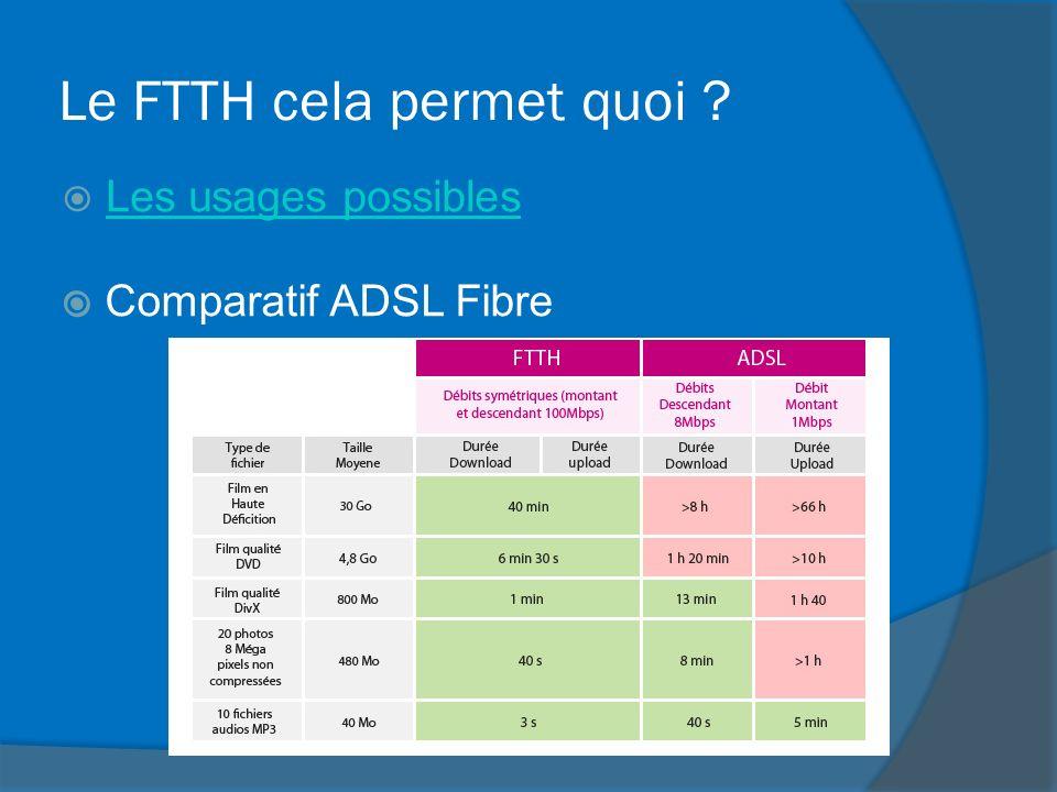 Le FTTH cela permet quoi ? Les usages possibles Comparatif ADSL Fibre