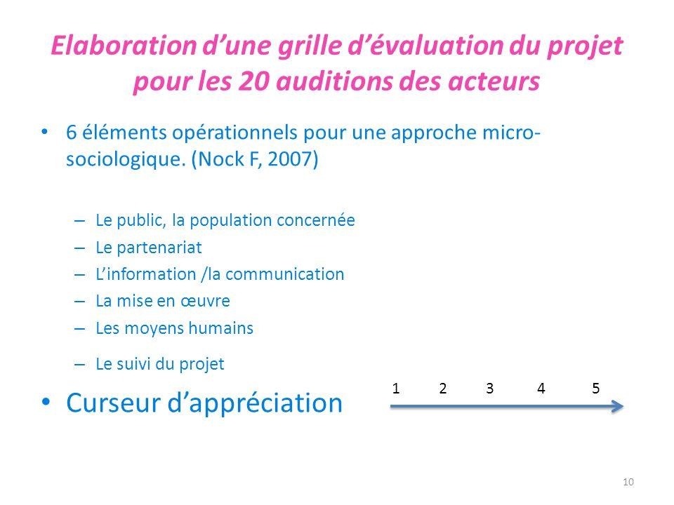 Elaboration dune grille dévaluation du projet pour les 20 auditions des acteurs 6 éléments opérationnels pour une approche micro- sociologique. (Nock