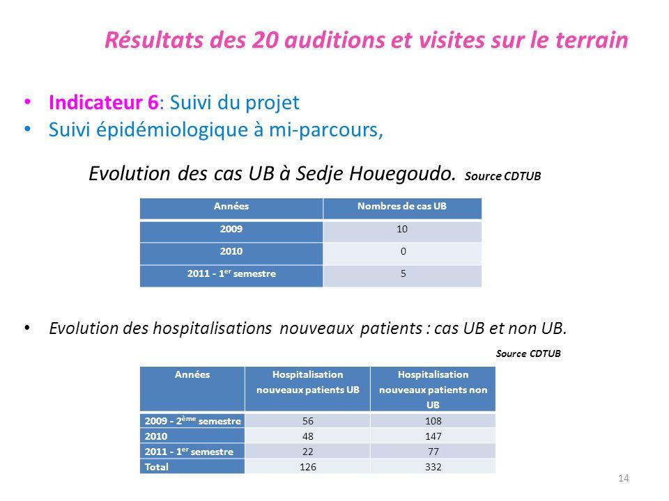Résultats des 20 auditions et visites sur le terrain Indicateur 6: Suivi du projet Suivi épidémiologique à mi-parcours, Evolution des cas UB à Sedje H