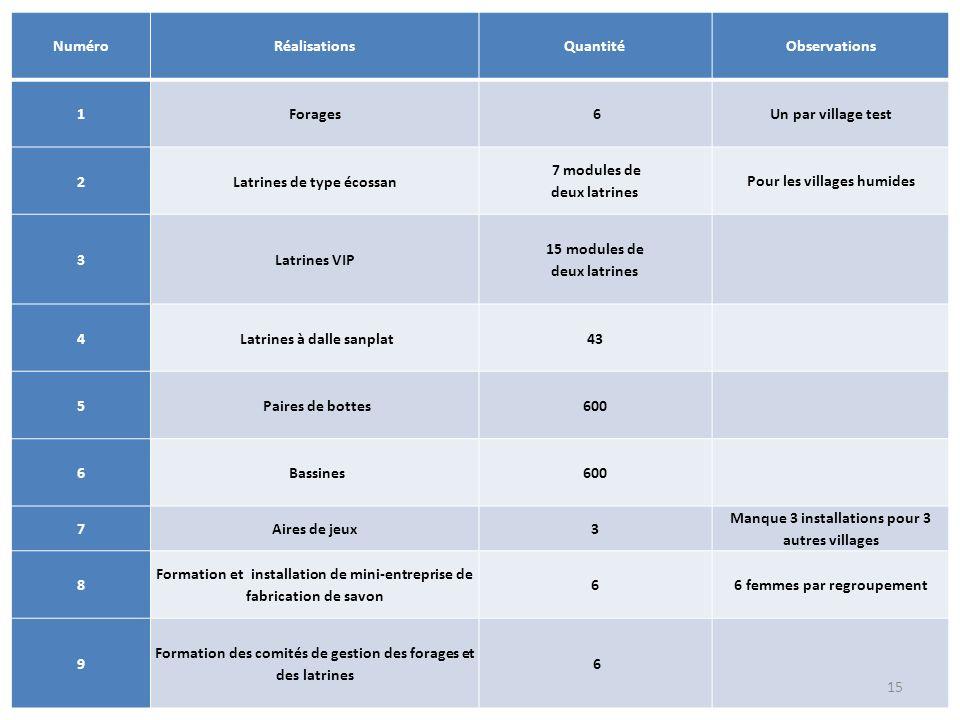 Numéro Réalisations Quantité Observations 1Forages 6 Un par village test 2Latrines de type écossan 7 modules de deux latrines Pour les villages humide