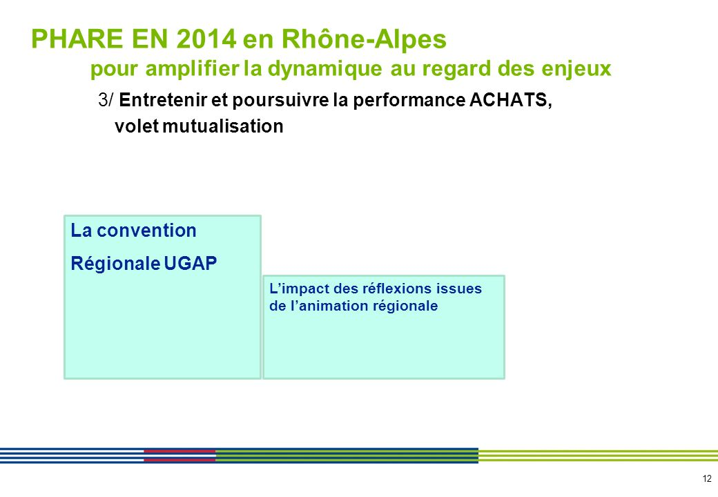 12 3/ Entretenir et poursuivre la performance ACHATS, volet mutualisation La convention Régionale UGAP Limpact des réflexions issues de lanimation rég