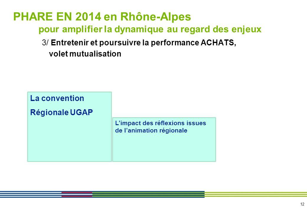 13 PHARE EN 2014 en Rhône-Alpes …… nos objectifs de gains Voir fichier « gains objectifs 2014.pdf.