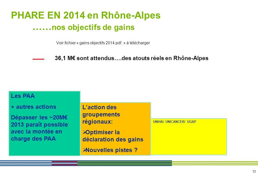 13 PHARE EN 2014 en Rhône-Alpes …… nos objectifs de gains Voir fichier « gains objectifs 2014.pdf. » à télécharger 36,1 M sont attendus….des atouts ré