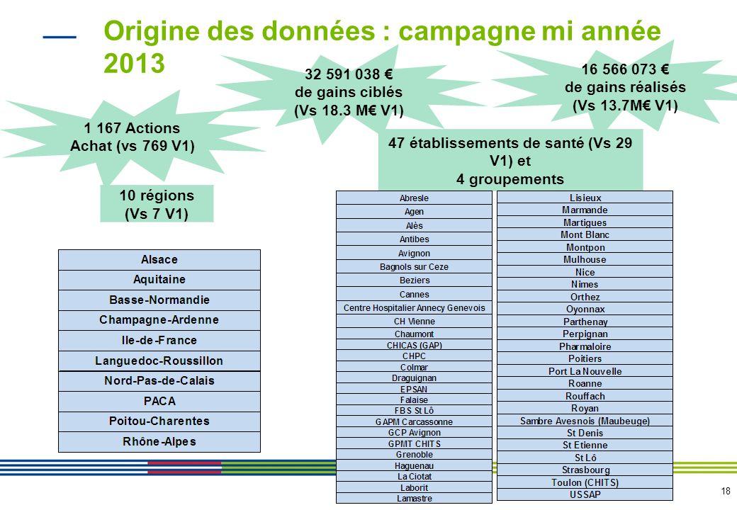 18 Origine des données : campagne mi année 2013 10 régions (Vs 7 V1) 47 établissements de santé (Vs 29 V1) et 4 groupements 1 167 Actions Achat (vs 76