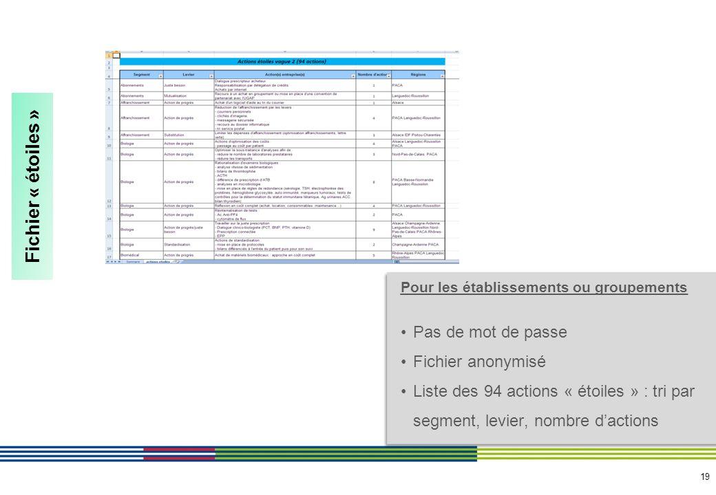 19 Fichier « étoiles » Pour les établissements ou groupements Pas de mot de passe Fichier anonymisé Liste des 94 actions « étoiles » : tri par segment