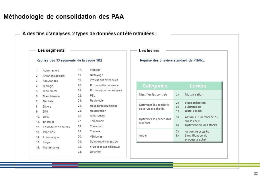 22 Méthodologie de consolidation des PAA A des fins danalyses, 2 types de données ont été retraitées : Les segments 1.Abonnement 2.Affranchissement 3.