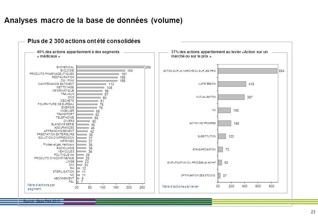 24 Analyses macro de la base de données (valeur) 75,4M ont été consolidés dans les PAA remontés Les segments « médicaux » représentent 35% des gains achats remontés dans les PAA Source : Base PAA 2013 Le levier «Action sur un marché ou sur le prix » concentre 51% des gains achat Montants en k