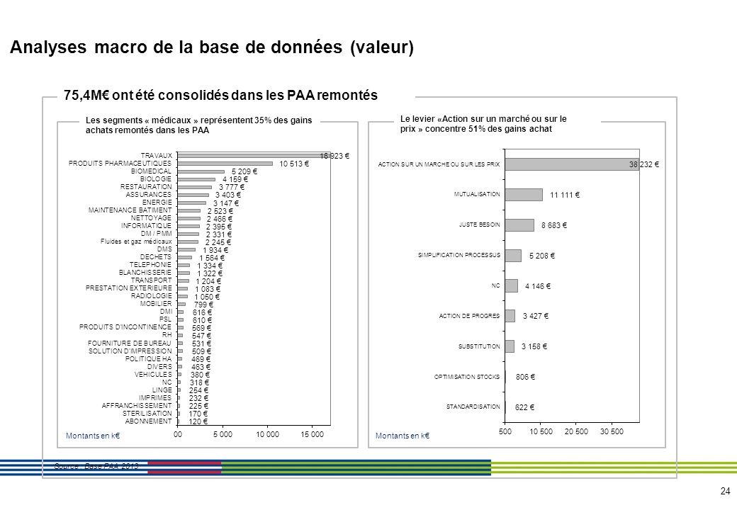 24 Analyses macro de la base de données (valeur) 75,4M ont été consolidés dans les PAA remontés Les segments « médicaux » représentent 35% des gains a
