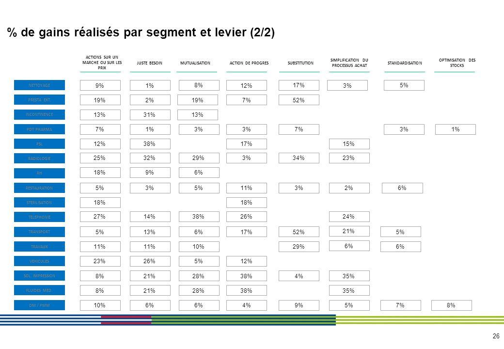 26 % de gains réalisés par segment et levier (2/2) ACTIONS SUR UN MARCHE OU SUR LES PRIX MUTUALISATIONJUSTE BESOIN SIMPLIFICATION DU PROCESSUS ACHAT S