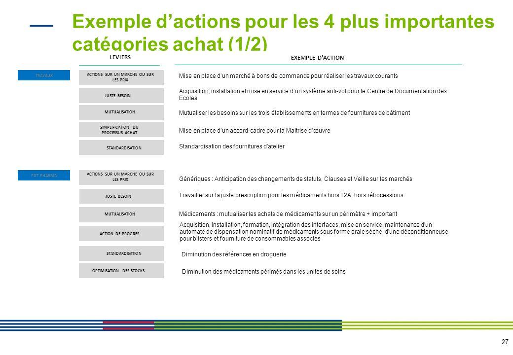 28 Exemple dactions pour les 4 plus importantes catégories achat (2/2) BIOMEDICAL LEVIERS EXEMPLE DACTIONS BIOLOGIE ACTIONS SUR UN MARCHE OU SUR LES PRIX JUSTE BESOIN MUTUALISATION ACTION DE PROGRES STANDARDISATION OPTIMISATION DES STOCKS ACTIONS SUR UN MARCHE OU SUR LES PRIX JUSTE BESOIN MUTUALISATION ACTION DE PROGRES STANDARDISATION Regroupement des marchés + clause butoir 1% pour les marchés de maintenance des équipements biomédicaux Renforcement du contrôle sur la pertinence des opportunités d achats Etudier la possibilité de se regrouper régionalement ou nationalement pour lachat de certains équipements: (via UNIHA: IRM et TEP SCAN pour 2014 ou Via un groupe de travail sur lachat régional avec lARS - groupement a créer) mettre en concurrence fabricants et brokers pour la reprise des anciens équipements bio médicaux Standardisation des références (4 réf.