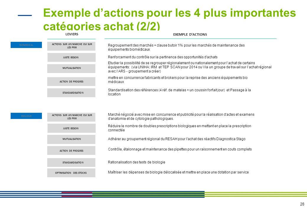 28 Exemple dactions pour les 4 plus importantes catégories achat (2/2) BIOMEDICAL LEVIERS EXEMPLE DACTIONS BIOLOGIE ACTIONS SUR UN MARCHE OU SUR LES P