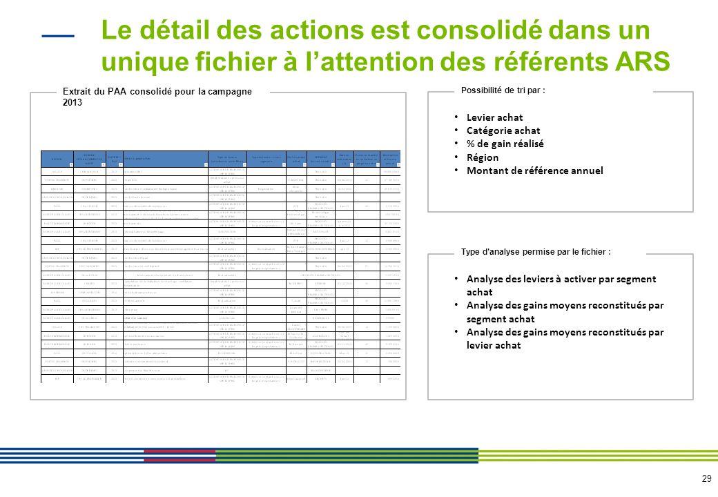 29 Le détail des actions est consolidé dans un unique fichier à lattention des référents ARS Levier achat Catégorie achat % de gain réalisé Région Mon