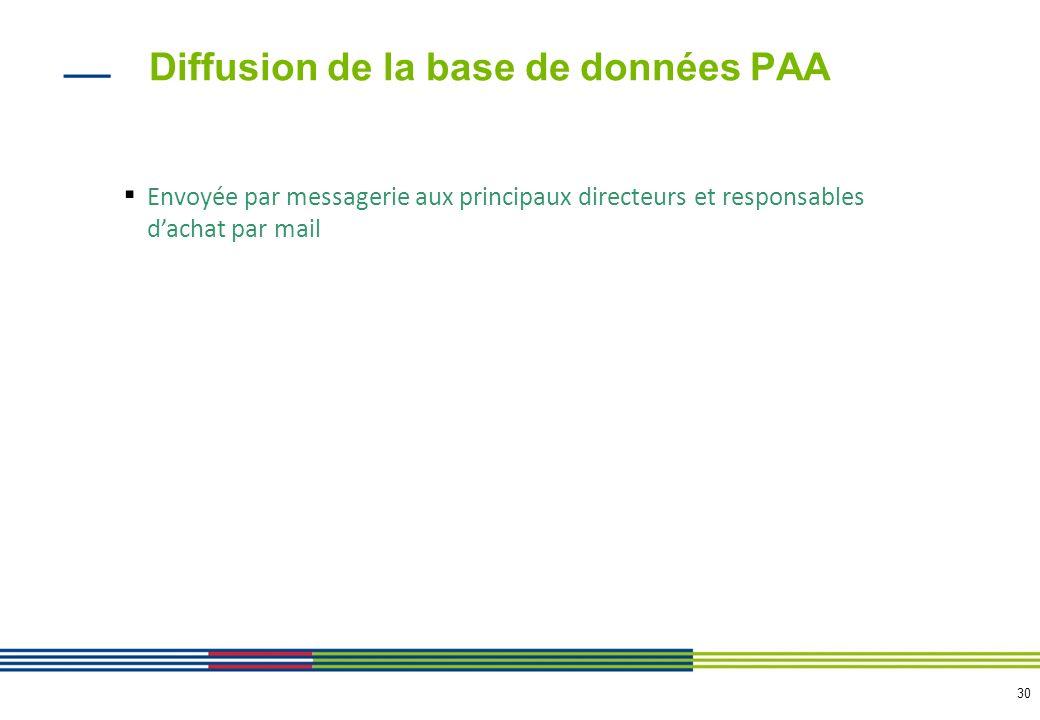 30 Envoyée par messagerie aux principaux directeurs et responsables dachat par mail Diffusion de la base de données PAA