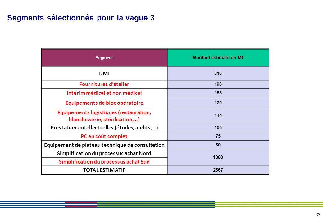 33 Segments sélectionnés pour la vague 3 Segment Montant estimatif en M DMI 816 Fournitures d'atelier 196 Intérim médical et non médical 185 Equipemen