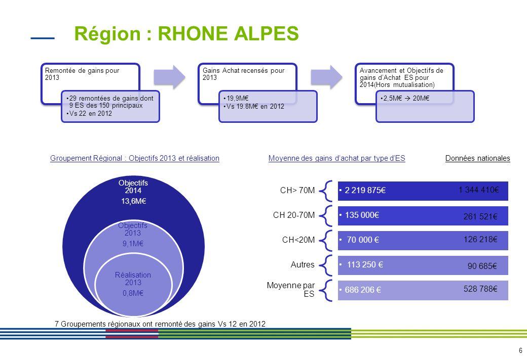 6 Région : RHONE ALPES Remontée de gains pour 2013 29 remontées de gains dont 9 ES des 150 principaux Vs 22 en 2012 Gains Achat recensés pour 2013 19,