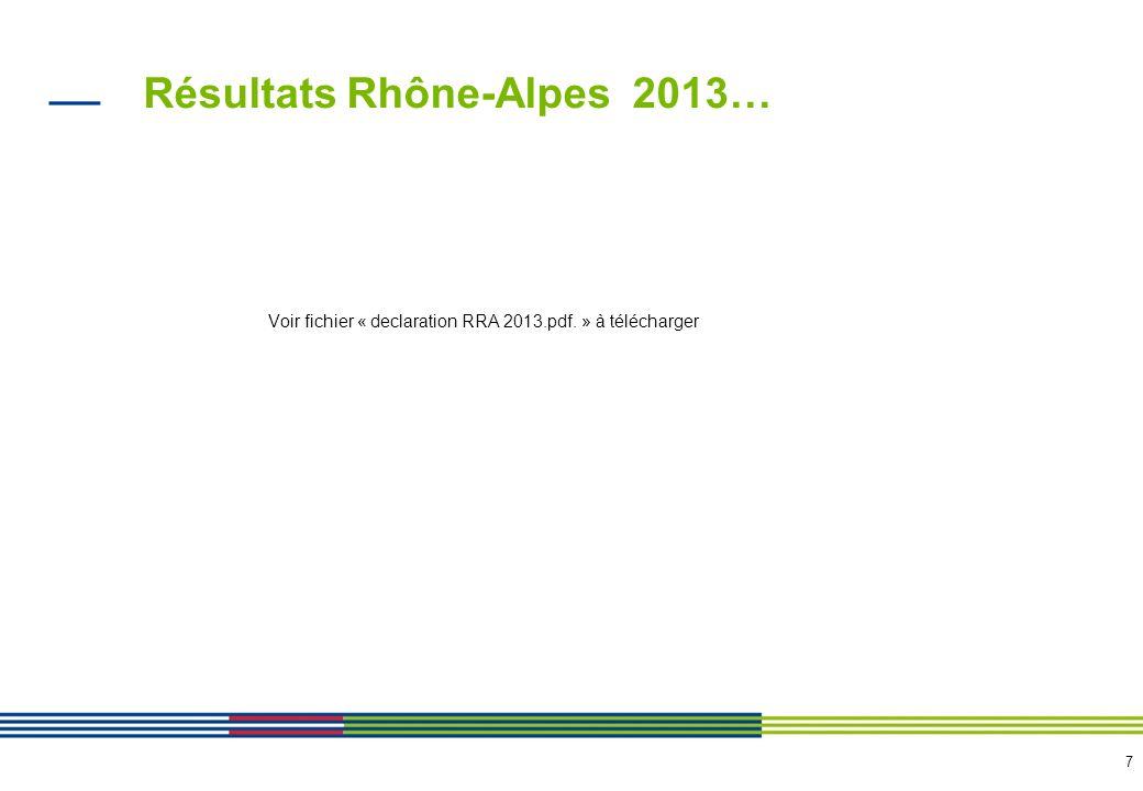 8 Résultats Rhône-Alpes 2013…en synthèse Elaborer et piloter un PAA sur les achats non mutualisés: OBJECTIF > 9.8 REALISE > 19.9 Mutualisation via les groupements RA OBJECTIF > 9.1 REALISE > 0.8 Mutualisation via groupements nationaux OBJECTIF > 11.5 REALISE > 12.7 Soit 34.7 M enregistrés > 30.4M attendus