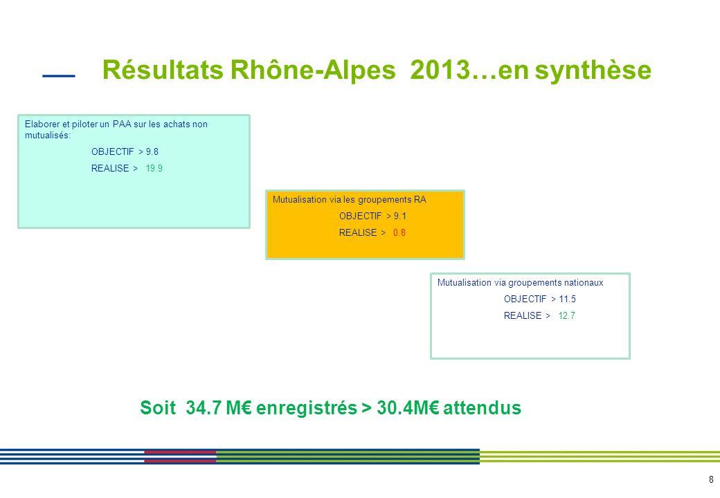 8 Résultats Rhône-Alpes 2013…en synthèse Elaborer et piloter un PAA sur les achats non mutualisés: OBJECTIF > 9.8 REALISE > 19.9 Mutualisation via les