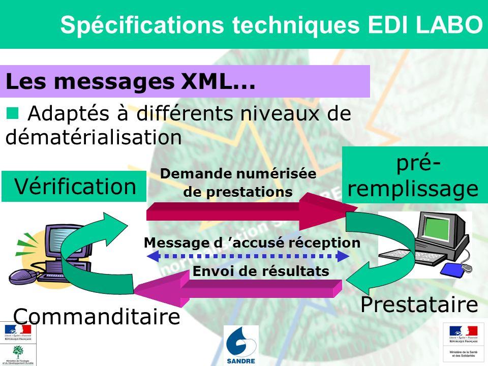 Spécifications techniques EDI LABO Les messages XML... Adaptés à différents niveaux de dématérialisation Commanditaire Prestataire Demande numérisée d