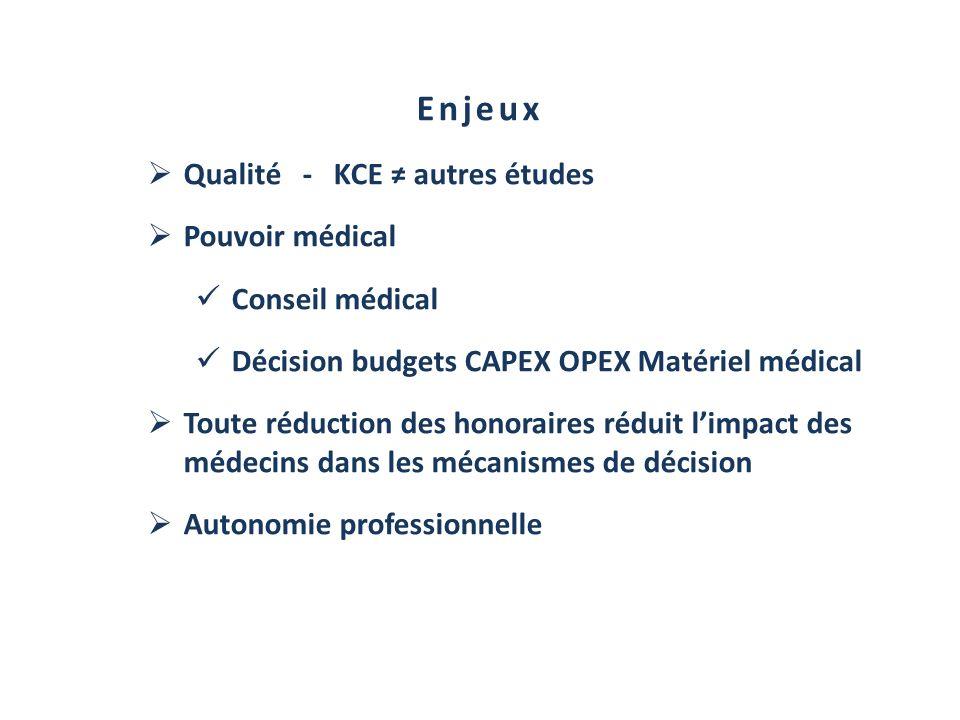Enjeux Qualité - KCE autres études Pouvoir médical Conseil médical Décision budgets CAPEX OPEX Matériel médical Toute réduction des honoraires réduit
