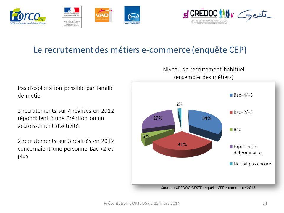 Le recrutement des métiers e-commerce (enquête CEP) 14 Pas dexploitation possible par famille de métier 3 recrutements sur 4 réalisés en 2012 répondai