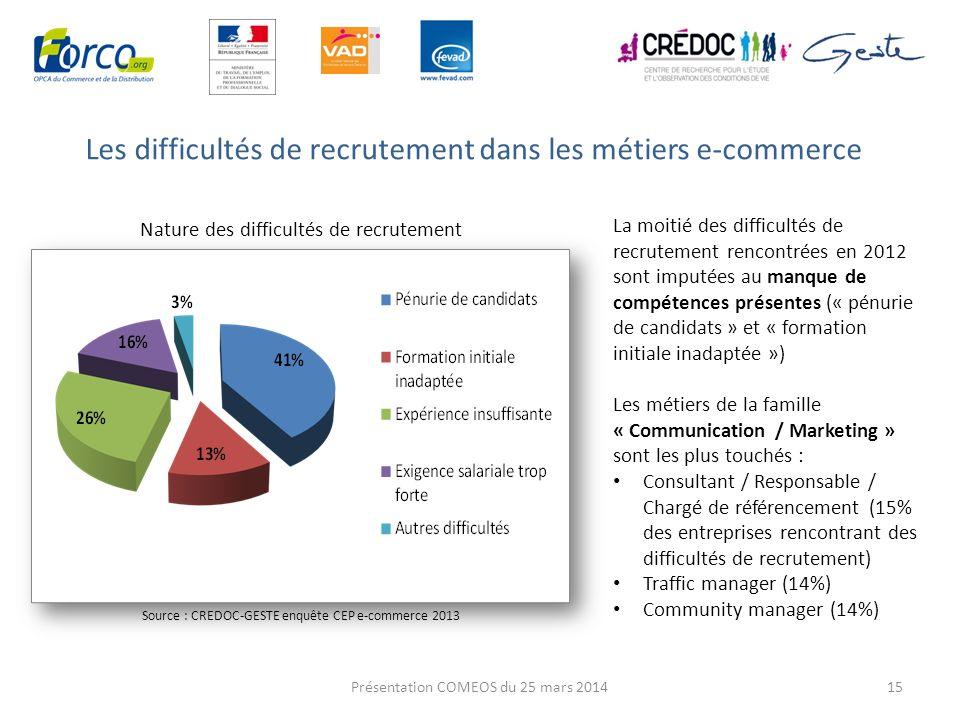 Les difficultés de recrutement dans les métiers e-commerce 15 La moitié des difficultés de recrutement rencontrées en 2012 sont imputées au manque de