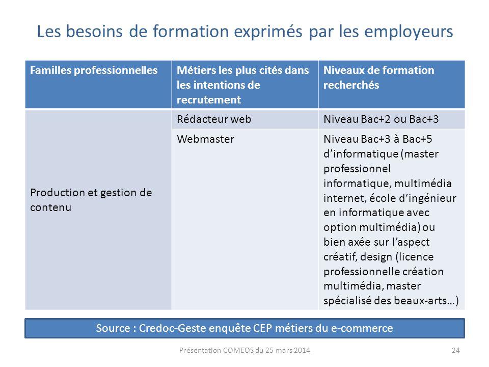 Les besoins de formation exprimés par les employeurs Familles professionnellesMétiers les plus cités dans les intentions de recrutement Niveaux de for