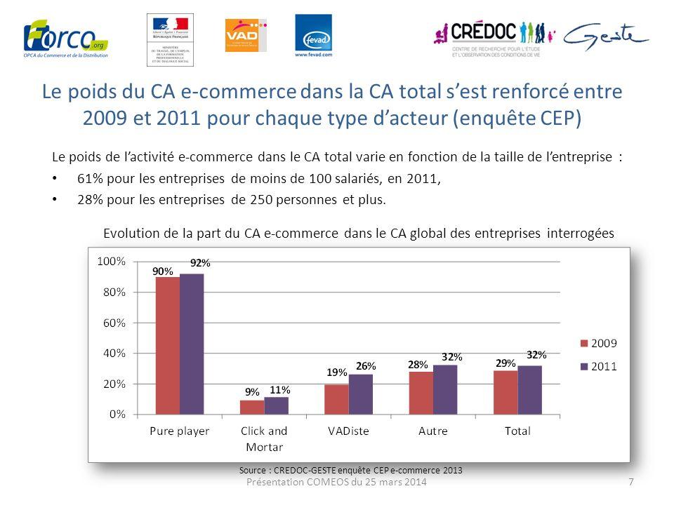 Le poids du CA e-commerce dans la CA total sest renforcé entre 2009 et 2011 pour chaque type dacteur (enquête CEP) 7 Le poids de lactivité e-commerce