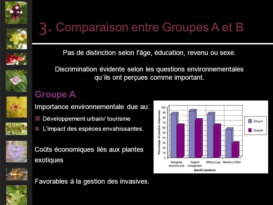 3. Comparaison entre Groupes A et B Pas de distinction selon l âge, éducation, revenu ou sexe.
