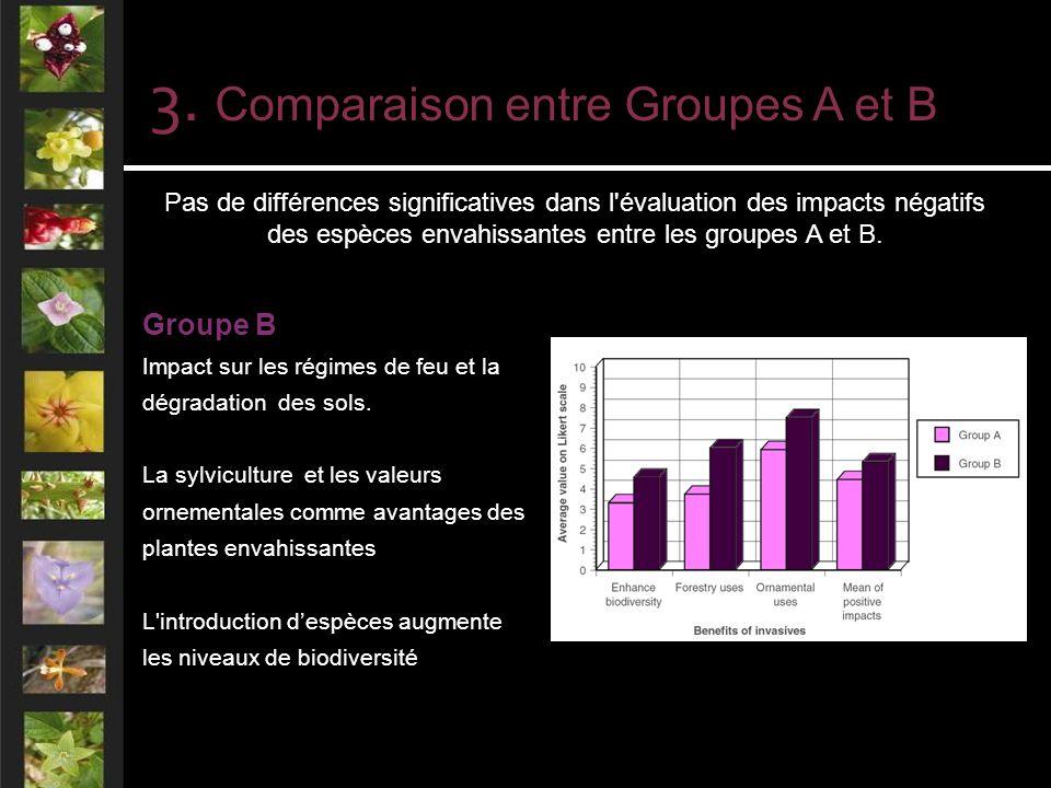 Pas de différences significatives dans l évaluation des impacts négatifs des espèces envahissantes entre les groupes A et B.