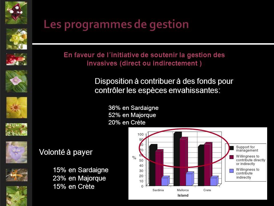 Disposition à contribuer à des fonds pour contrôler les espèces envahissantes: 36% en Sardaigne 52% en Majorque 20% en Crète Volonté à payer 15% en Sardaigne 23% en Majorque 15% en Crète En faveur de l´initiative de soutenir la gestion des invasives (direct ou indirectement )