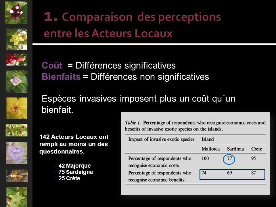 142 Acteurs Locaux ont rempli au moins un des questionnaires.