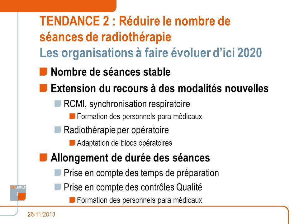 TENDANCE 2 : Réduire le nombre de séances de radiothérapie Les organisations à faire évoluer dici 2020 Nombre de séances stable Extension du recours à