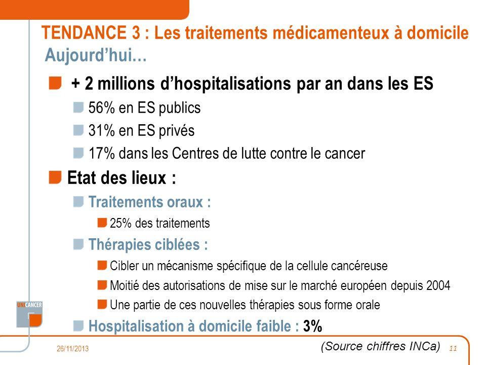 TENDANCE 3 : Les traitements médicamenteux à domicile Aujourdhui… + 2 millions dhospitalisations par an dans les ES 56% en ES publics 31% en ES privés