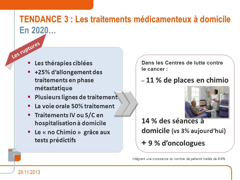 Dans les Centres de lutte contre le cancer : – 11 % de places en chimio 14 % des séances à domicile (vs 3% aujourdhui) + 9 % doncologues Les thérapies