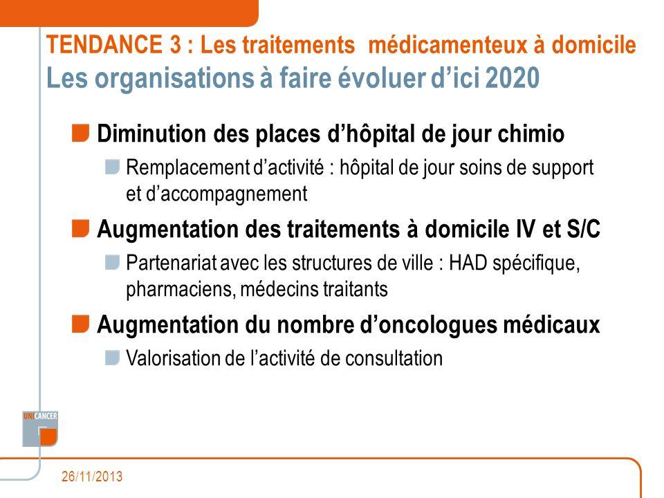 TENDANCE 3 : Les traitements médicamenteux à domicile Les organisations à faire évoluer dici 2020 Diminution des places dhôpital de jour chimio Rempla