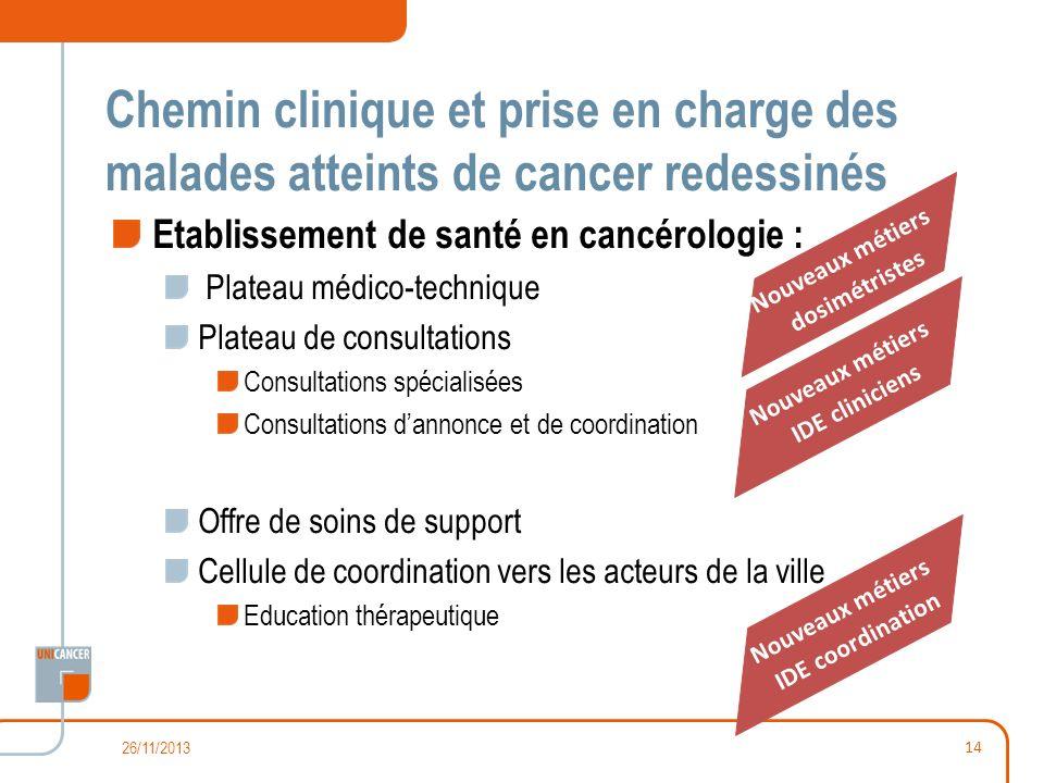 Chemin clinique et prise en charge des malades atteints de cancer redessinés Etablissement de santé en cancérologie : Plateau médico-technique Plateau