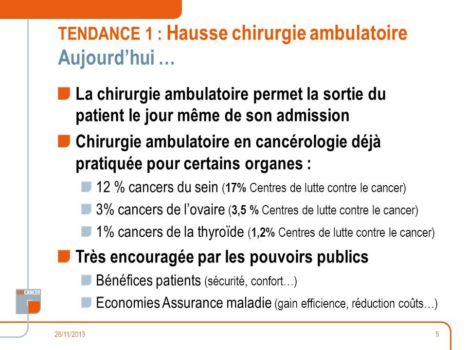 TENDANCE 1 : Hausse chirurgie ambulatoire Aujourdhui … La chirurgie ambulatoire permet la sortie du patient le jour même de son admission Chirurgie am