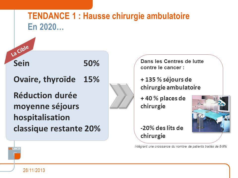 TENDANCE 1 : Hausse chirurgie ambulatoire En 2020… Sein50% Ovaire, thyroïde 15% Réduction durée moyenne séjours hospitalisation classique restante 20%